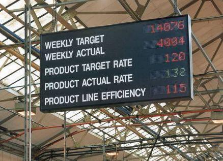 LED Production Display Board
