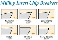 Chipbreakers of Milling Insert