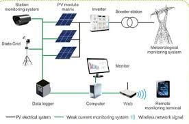 Industrial Remote Monitoring Control System