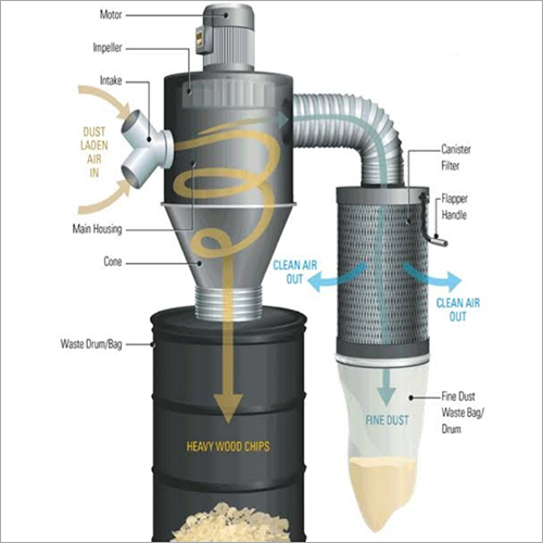 Pollution Wood Powder Collector