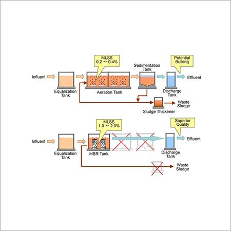 Membrane bioreactor MBR