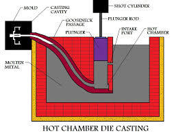 Hot Chamber Die Casting