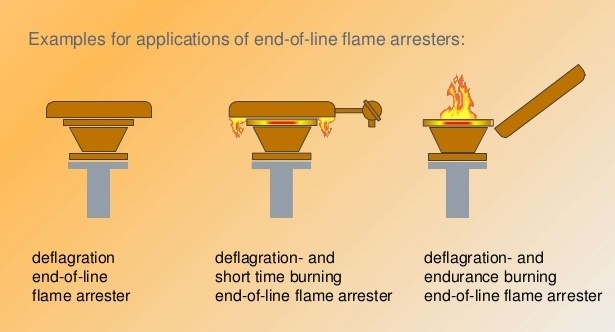 IN LINE / END OF LINE FLAME ARRESTER