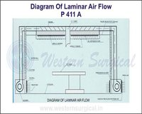 Diagram Of Laminar Air Flow