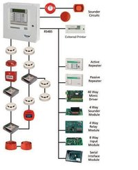 Fire Protection System Installation Service