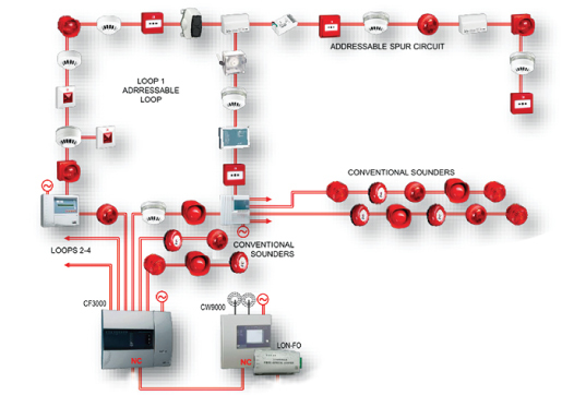 Fire Protection System Installation Services