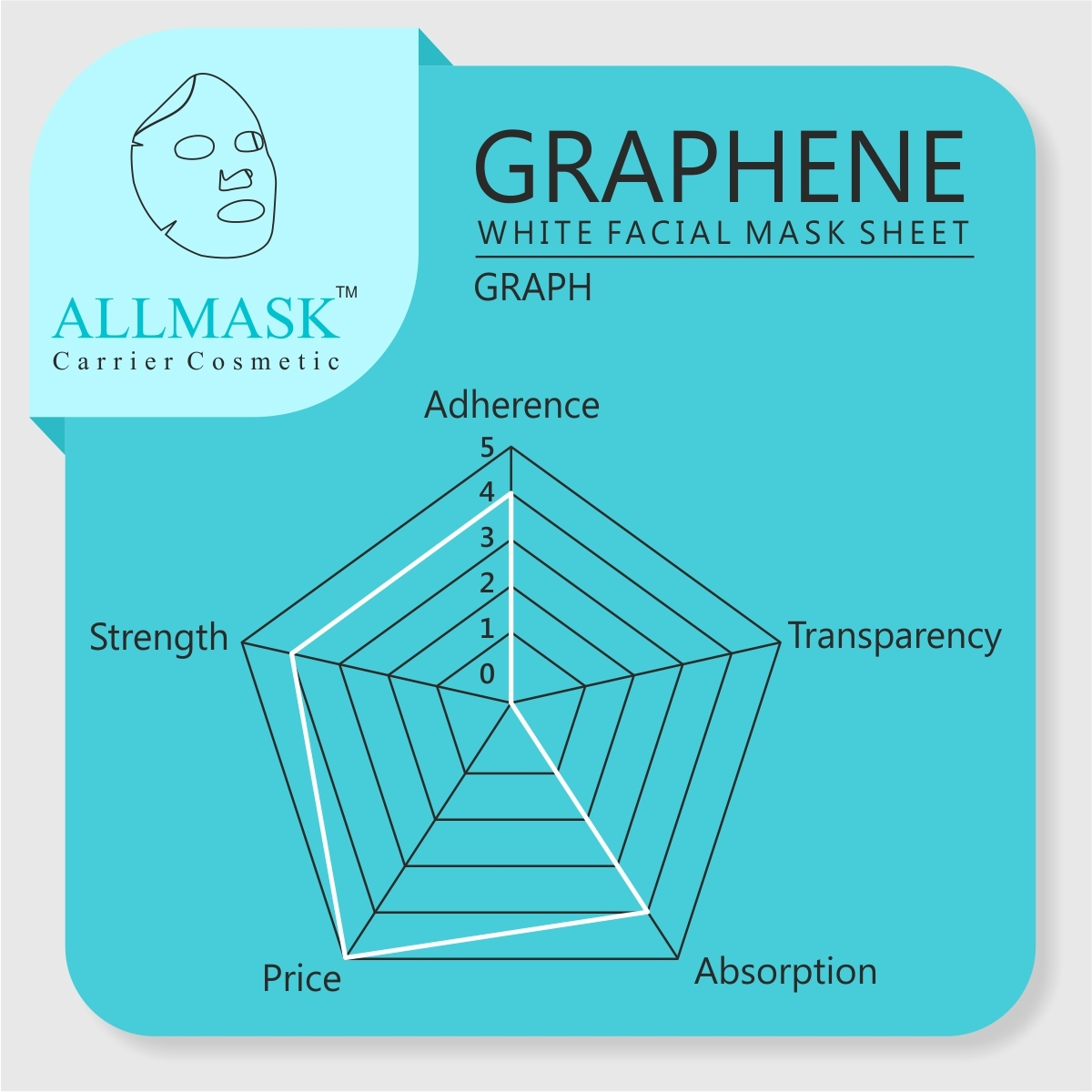 Graphene White Facial Mask Sheet - 100% Original - ODM/OEM Customization Available