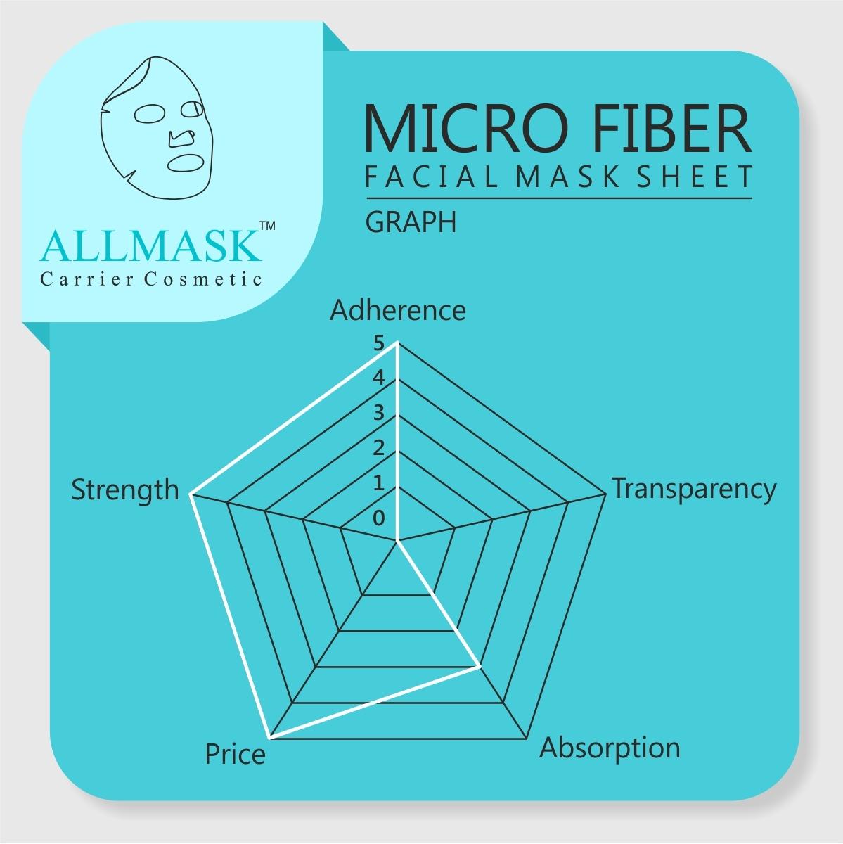 Micro Fiber Facial Mask Sheet - 100% Original - ODM/OEM Customization Available