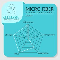 Micro Fiber Facial Mask Sheet - 100% Original - ODM/OEM Customization Available