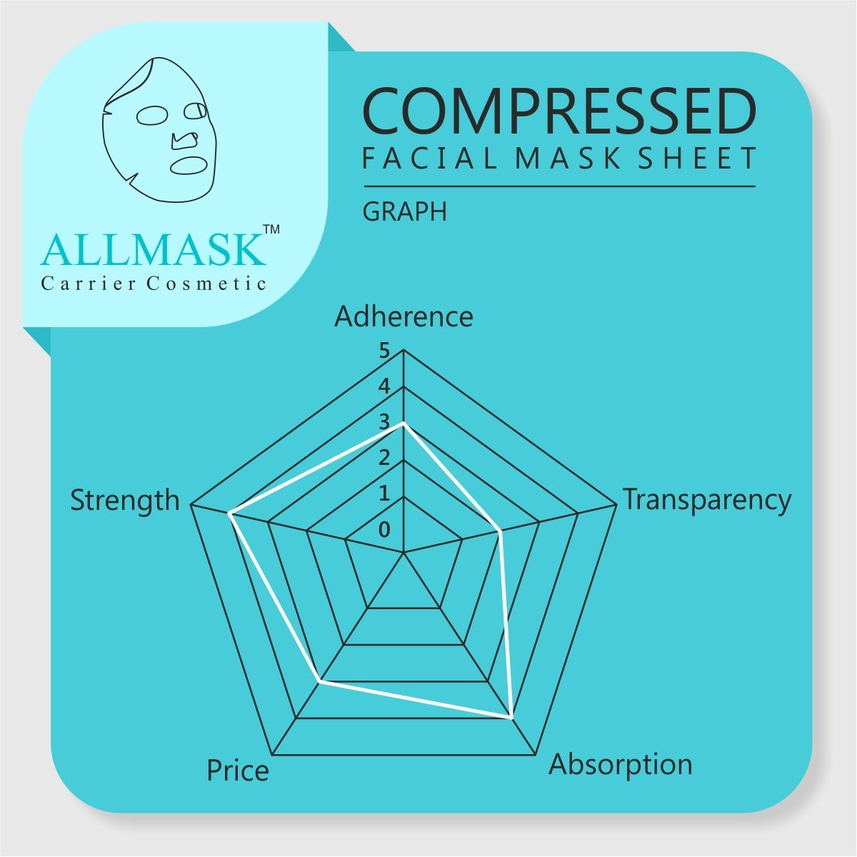 Compressed Facial Mask Sheet