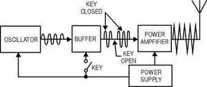 Communication And Transmitters