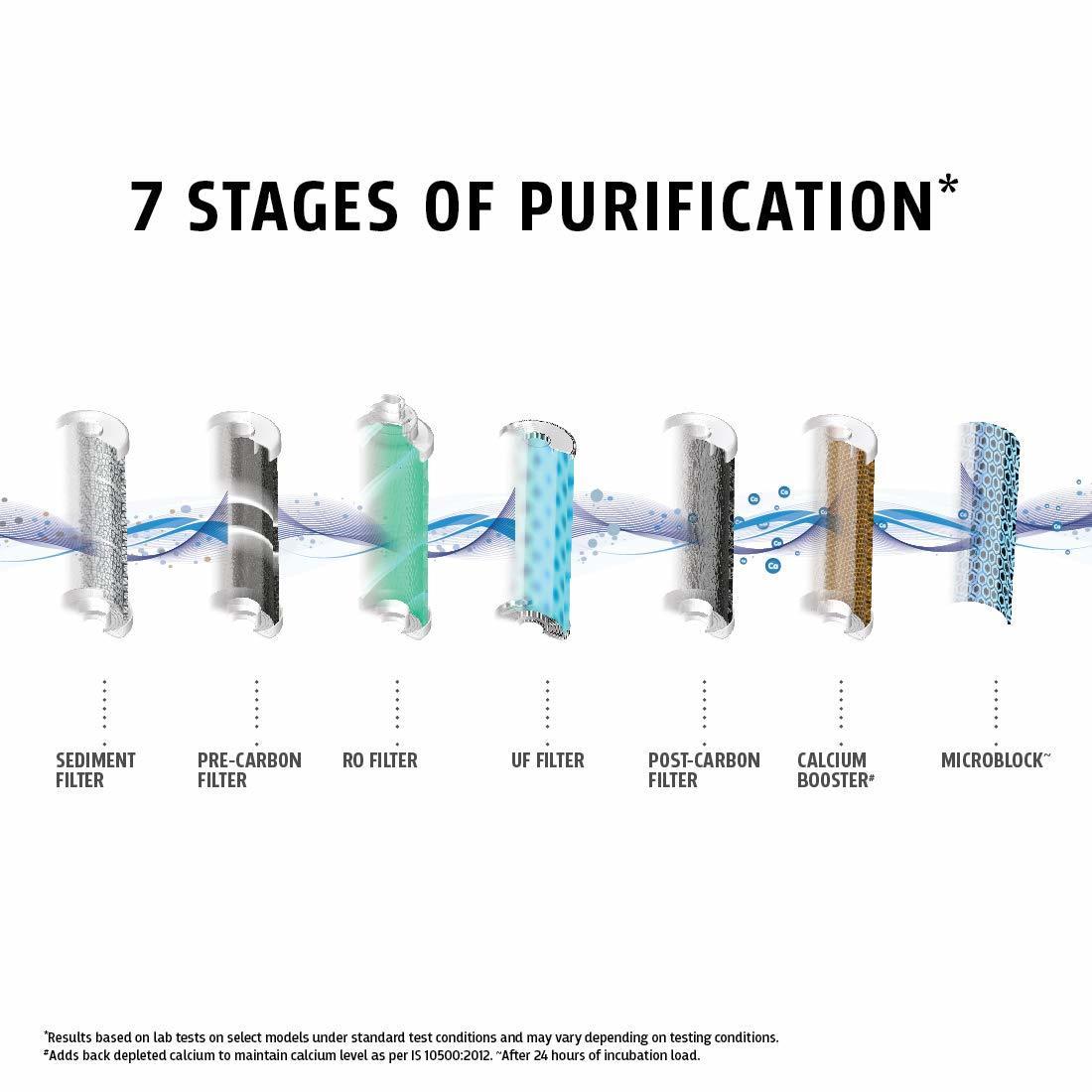 Whirlpool Purasense RO+UF Water Purifier