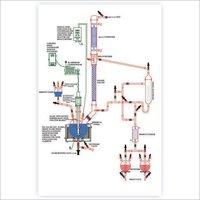 Multi-Purpose Distillation Unit