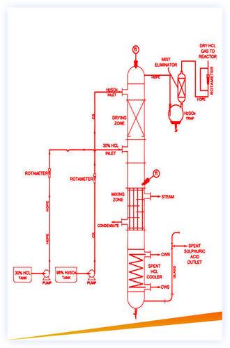 HCL Gas Generation Unit (Sulphuric Route)