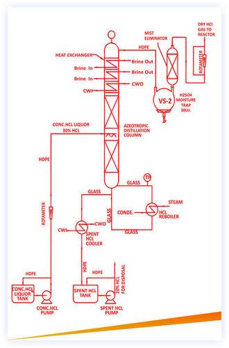 HCL Gas Generation Unit (Boiling Route)