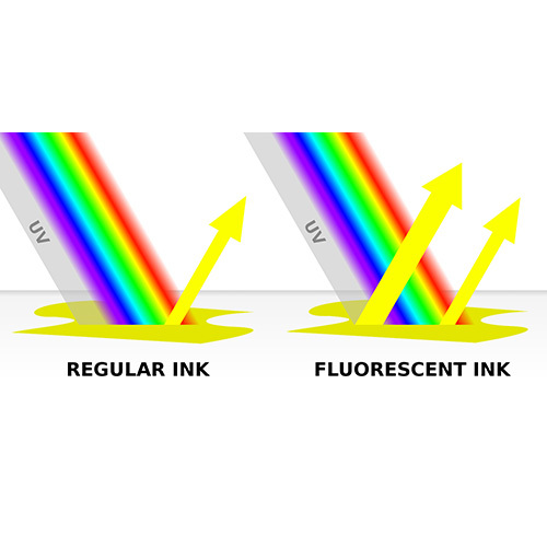 Fluorescent Pigments for Marker Pen Ink