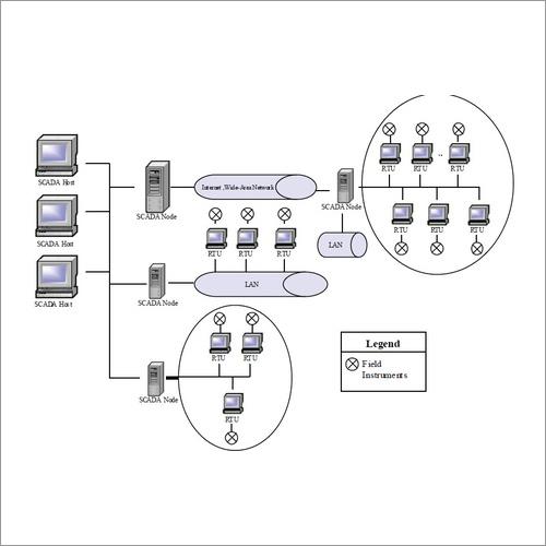 SCADA Architectures