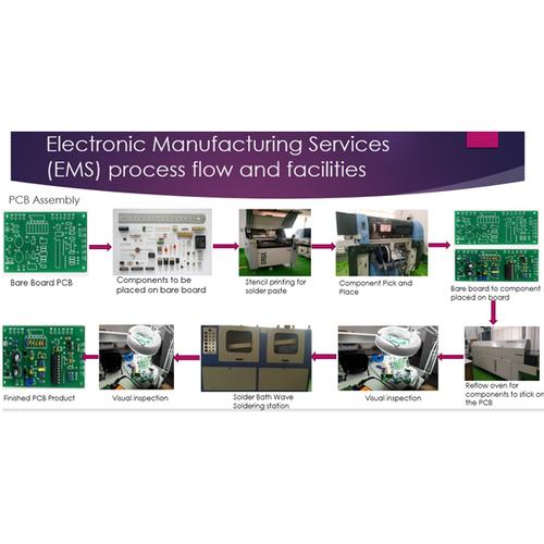 EMS Process Flow