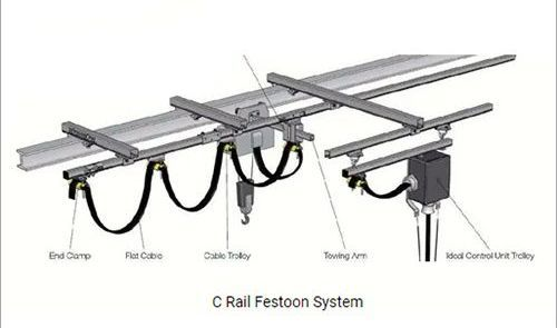 Cable Festoon System