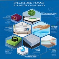 Specialized  Polyurethane Foam