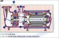 Ammonia Pump Hermetic Series HRP