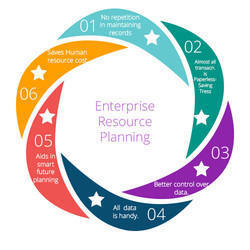 Enterprises Resource Planning