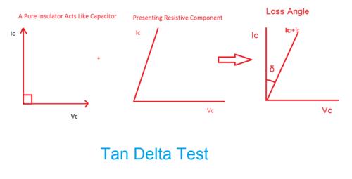 Tan Delta Specific Resistance