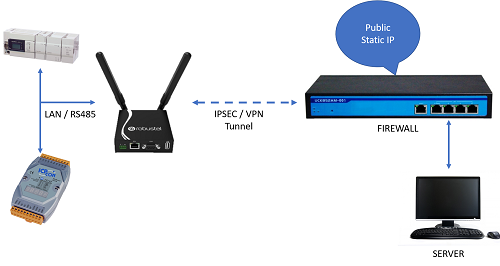 3G / 4G Modem with Serial Port