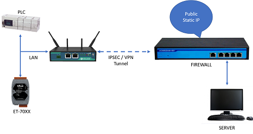 3G 4G Router with Ethernet Port
