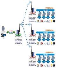 Zigbee Wireless Modem