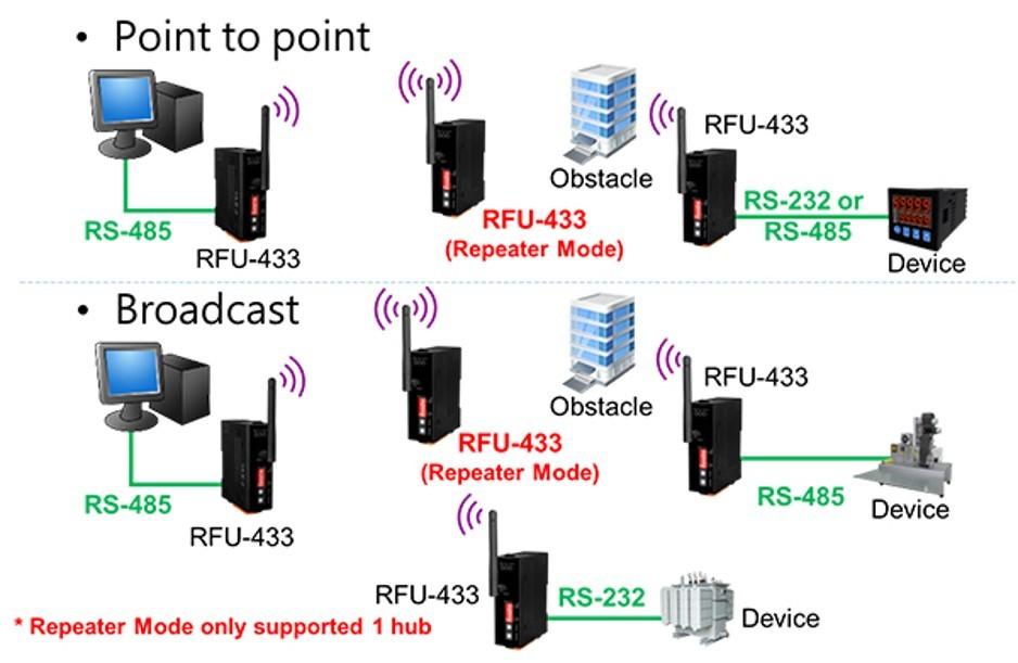 Short Distance RF Modems