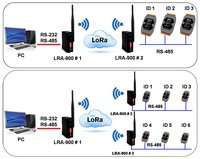 Short Distance RF Modems