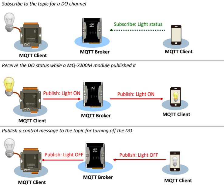 MQTT IO Modules