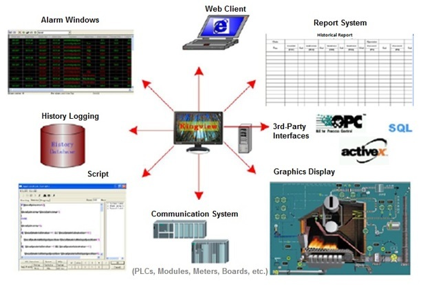 Scada Software