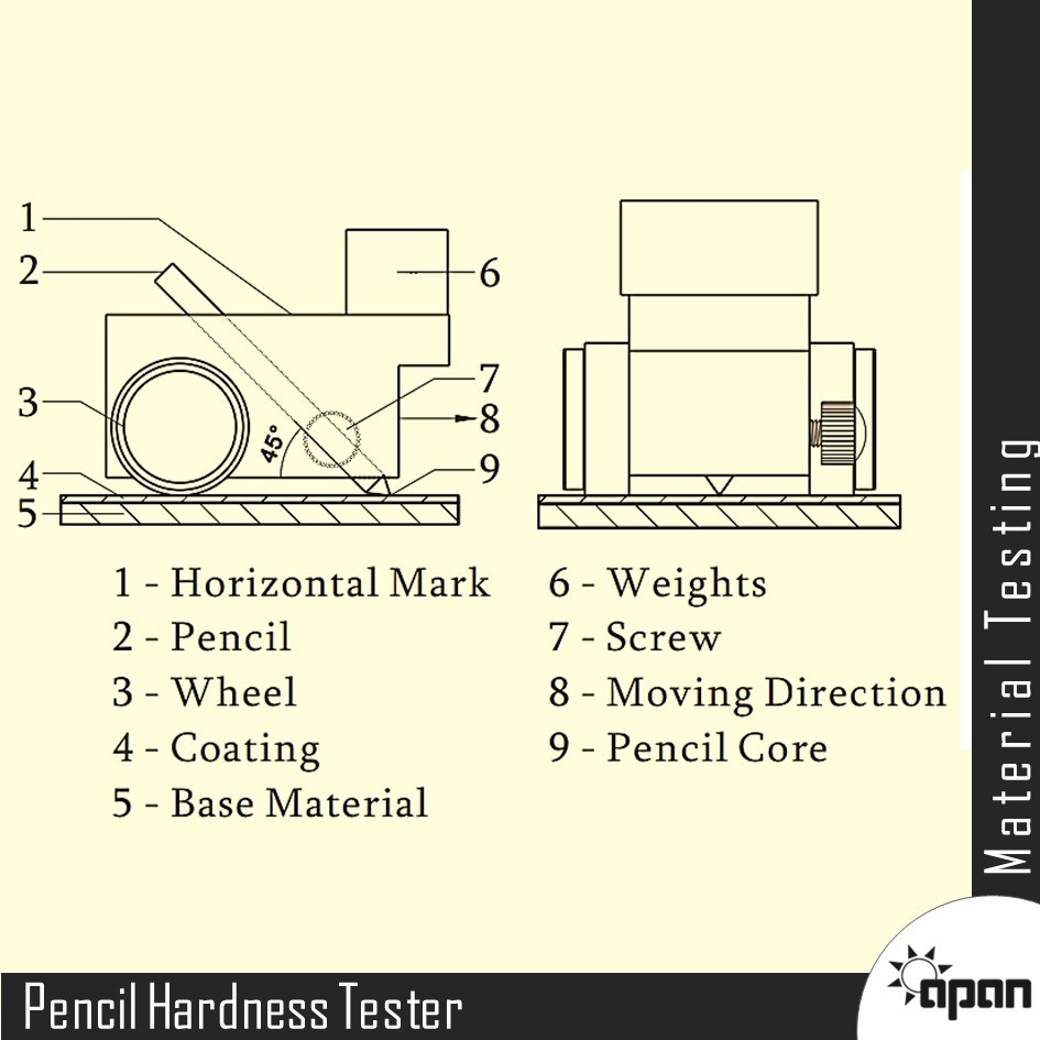 Pencil Hardness Tester