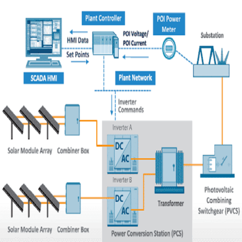SCADA System for Solar Plants
