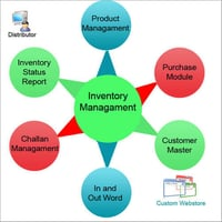 Inventory Management Software Services