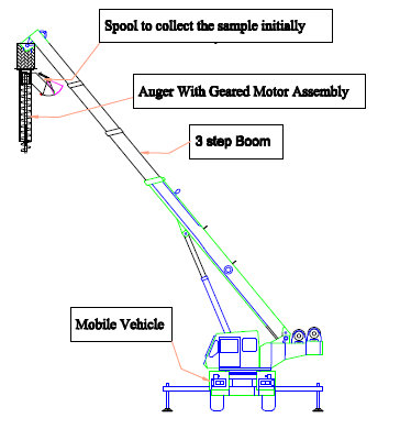 Mobile Auger Sampler