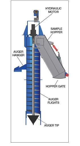 Mobile Auger Sampler