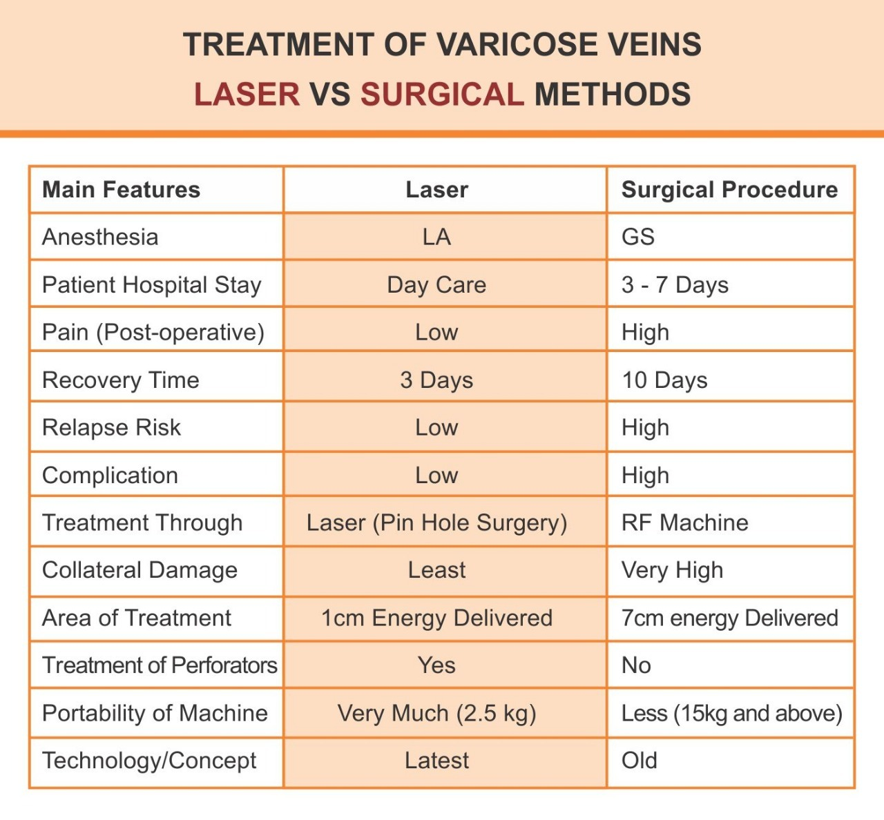 Lasotronix Laser On Rent For Varicose Veins And Proctology