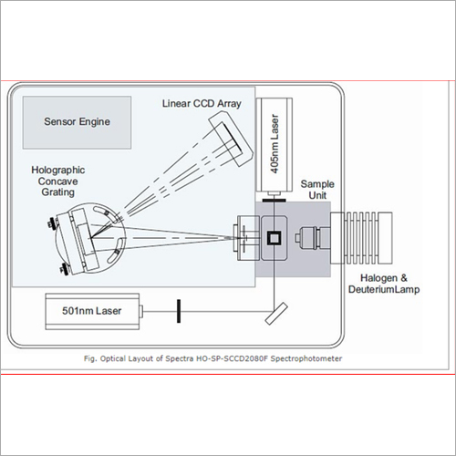FluorometerSpectra Analyte Plus