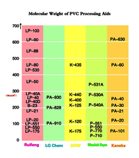 High molecular weight processing aid