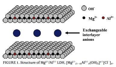Hydrotalcite HY3