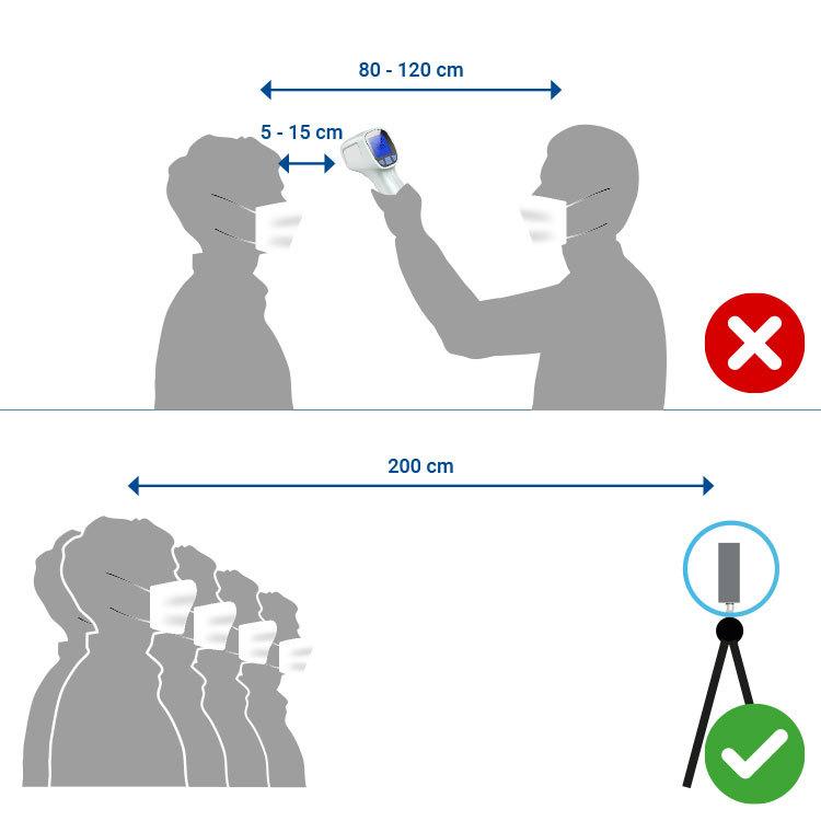 Fever Detection Camera FLC1 Contactless temperature measurement