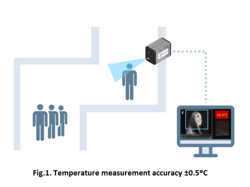 FeverTIR | Non-contact Fever Detection System Thermography system for body temperature measurement