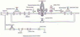 Steam Pressure reducing Valve (PRV) Station