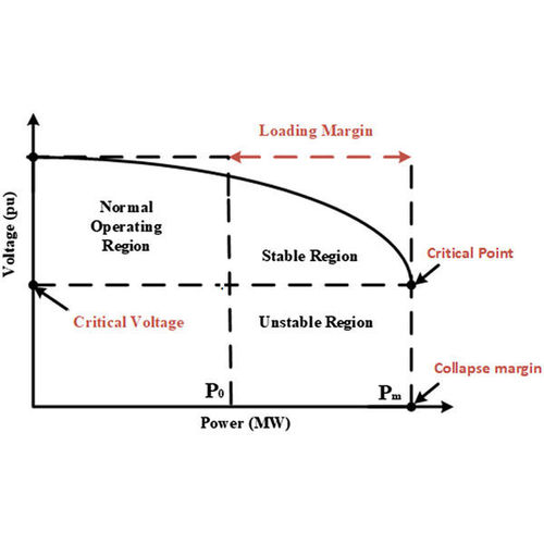 Voltage Drop Study & Analysis