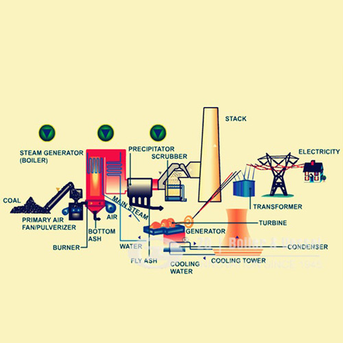 Power Generation Waste to Energy Power Plant