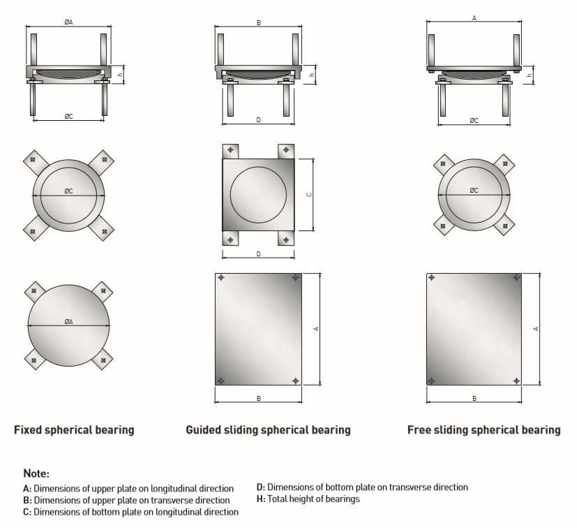 Industrial Spherical Bridge Bearing