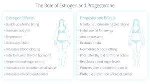 Progesterone 300 mg SR Tablets